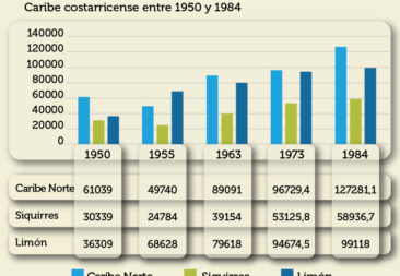 Estructura productiva POCOCÍ CARIBE NORTE