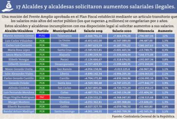 Diecisiete alcaldes y alcaldesas solicitaron aumentos salariales ilegales.