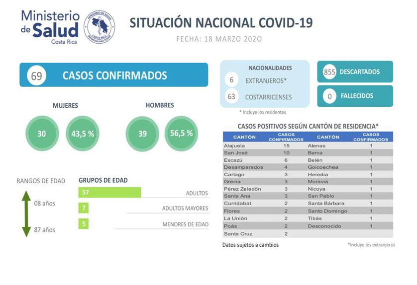 Ministerio de Salud gestiona con la CCSS ampliar la cobertura para realizar pruebas COVID-19