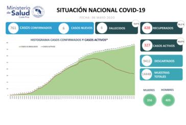 Dos meses desde el primer caso de COVID-19 en Costa Rica:  60 días de un abordaje científico de la emergencia