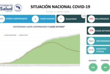 765 casos confirmados por COVID-19