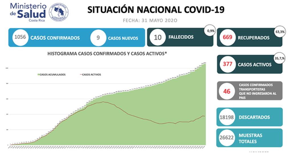 1056 casos confirmados por COVID-19