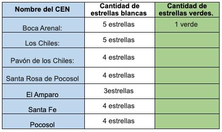 7 CEN-CINAI de la Zona Norte reciben Bandera Azul Ecológica