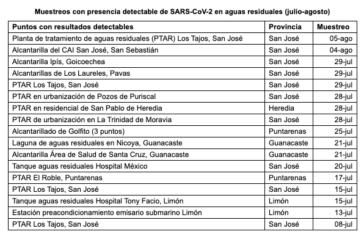 Costa Rica cuantifica por primera vez SARS-CoV-2 en aguas residuales