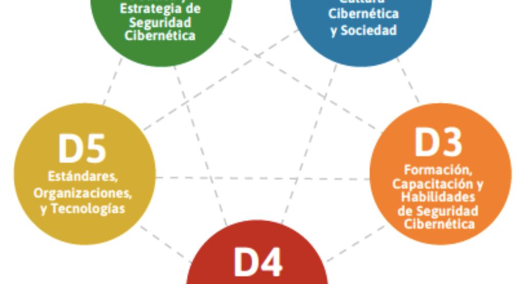 Costa Rica mejora en temas de Ciberseguridad