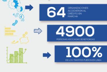 """""""Crédito en Marcha"""" colocó ₡577 millones en 64 organizaciones agropecuarias afectadas por la pandemia"""