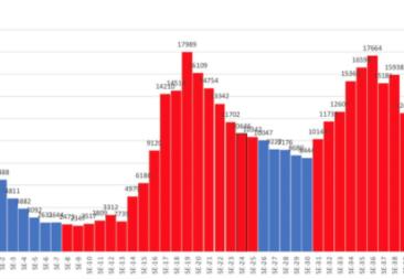 Disminuyen casos, hospitalizaciones y mortalidad asociada a COVID-19 durante semana epidemiológica 40