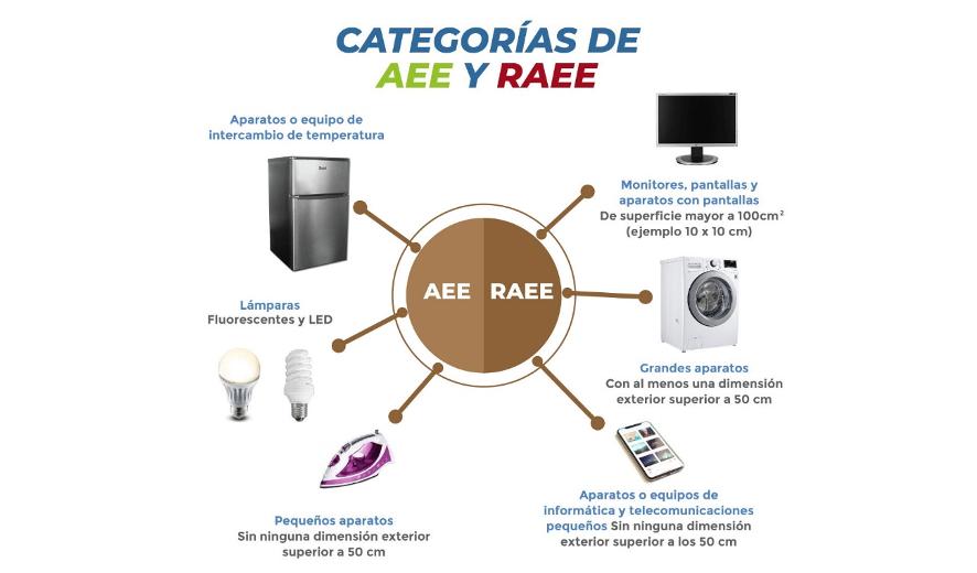 14 de octubre: Día Mundial de los Residuos de Aparatos Eléctricos y Electrónicos (RAEE)