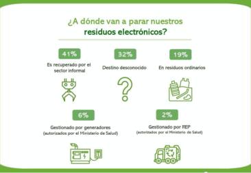 Consumidores harán la diferencia en la gestión de residuos de aparatos eléctricos y electrónicos